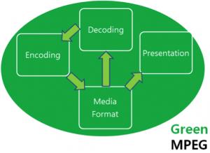 GreenMPEGTechnicalArea